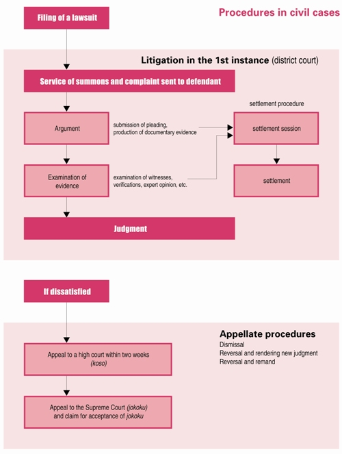 Procedures in civil cases