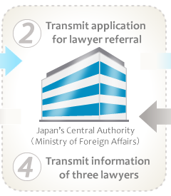 2 Transmit application for lawyer referral