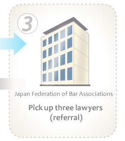 3 Pick up three lawyers (referral)→4 Transmit information of three lawyers