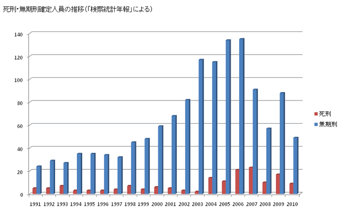日本弁護士連合会:死刑廃止を考える[Q2]